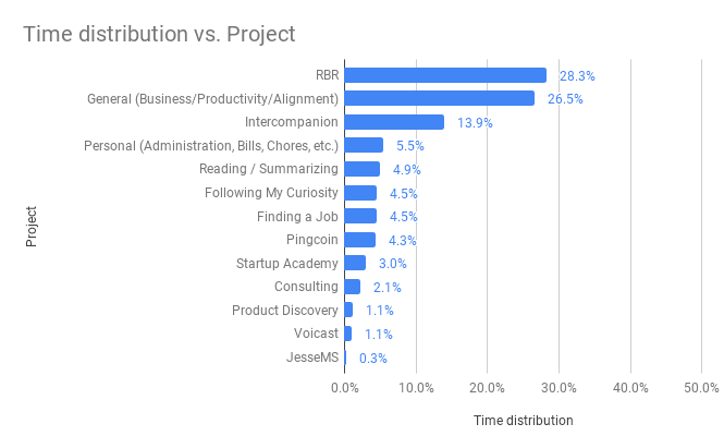 Time distribution vs  Project December 2018